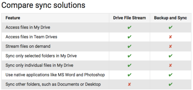 Drive File Stream vs Backup and Sync